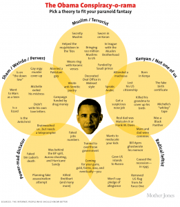 Mother Jones / Chart: Almost Every Obama Conspiracy Theory Ever